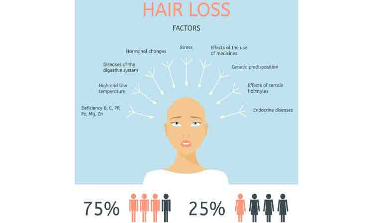 An ounce of prevention of Hair thinning is worth a pound of cure...